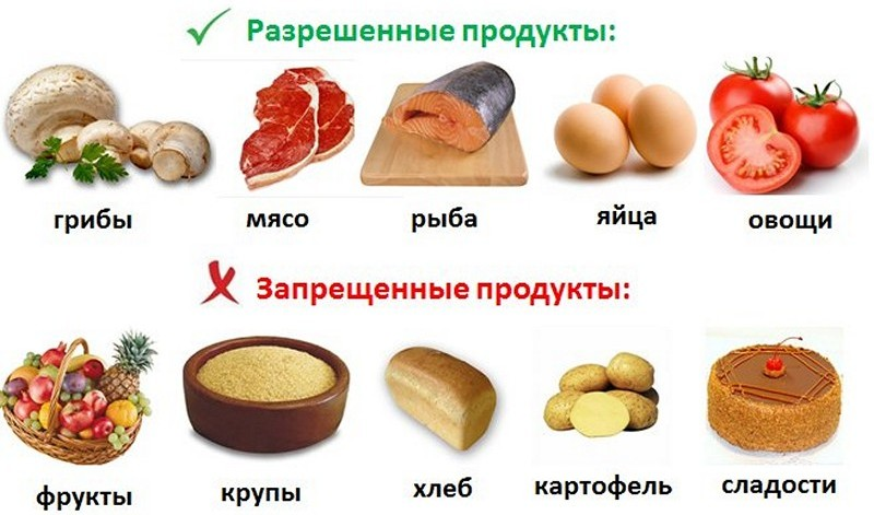 Низкоуглеводная диета: меню, таблица, продукты