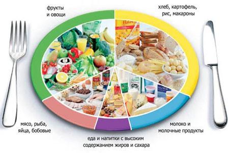 Последнее — это составление меню правильного питания на неделю.