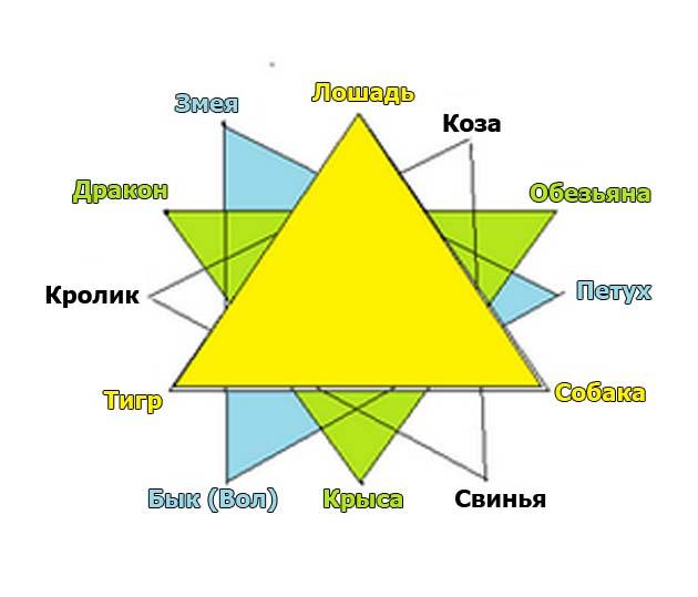 Треугольники китайского зодиака