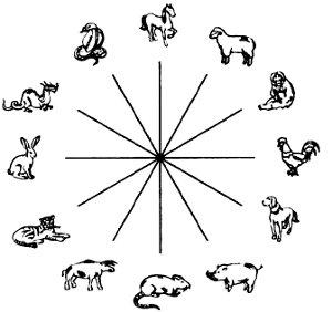 Несовместимость знаков восточного гороскопа