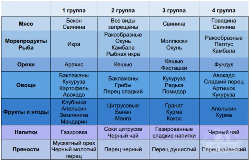 Диета по группе крови 4 положительная таблица