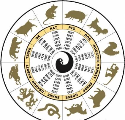 Совместимость по восточному гороскопу в браке, дружбе, любви: таблица по годам